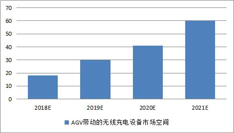 引领智能仓储升级 唐古拉科技成功完成AGV无线充电研发、 应用