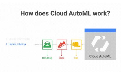 AutoML:深度学习的学习器