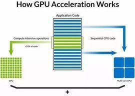 大数据和机器学习AI芯片:GPU vs FPGA 云和本地部署的艰难选择