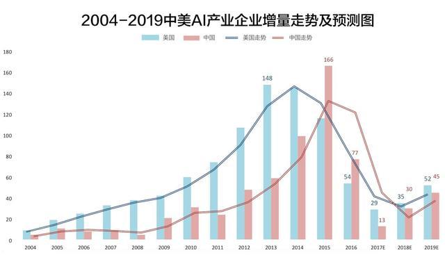 麦肯锡研究:到2030年,AI可以为全球经济活动增加13万亿美元