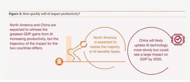 普华永道全球人工智能研究:2030年仅消费领域创造9.1万亿美元经济贡献