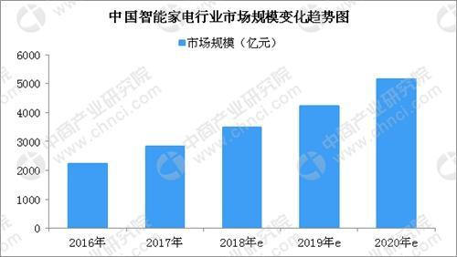 智能家电行业:2018年市场规模将近3500亿