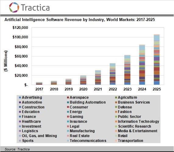 全球人工智能软件市场分析及预测:2025年软件收入将超千亿美元