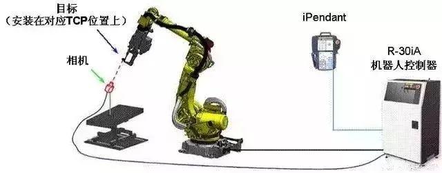 工业机器人视觉功能详解