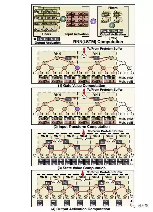 MAERI:可重构互联架构赋能DNN加速器灵活数据流映射