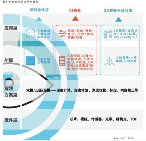 旷视联合IDC发布AI+手机行业白皮书 人工智能引领手机革命