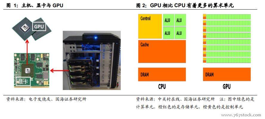 人工智能核芯市场爆发,GPU迎来发展良机