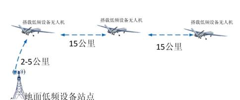 云都科技MIMO低频Mesh无人机陆空数据链