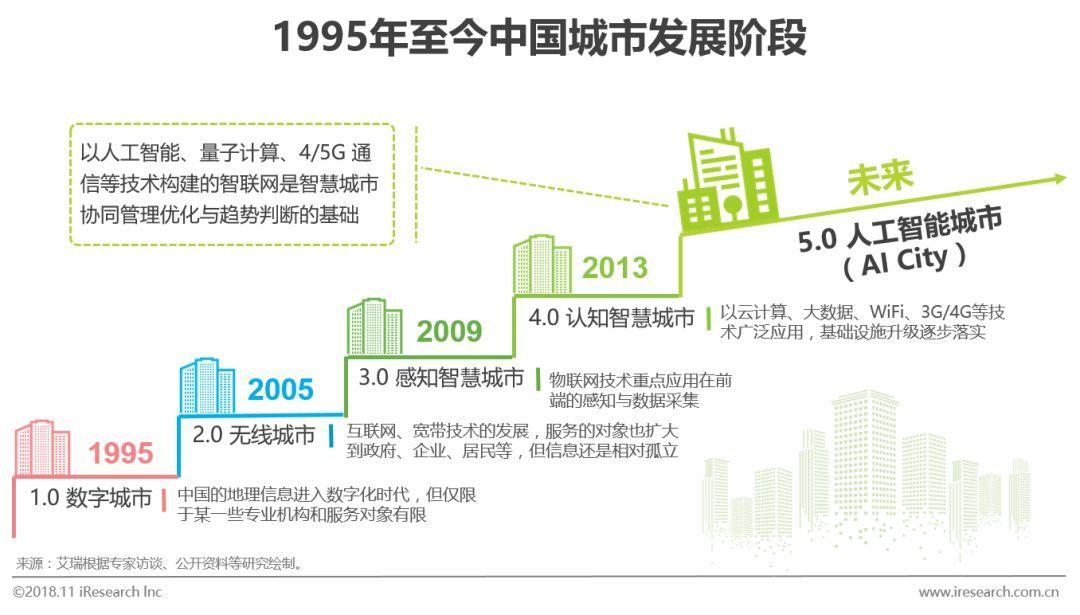 2018年中国人工智能城市感受力指数报告