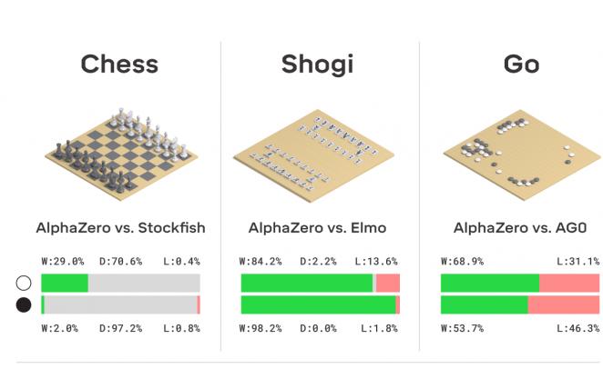 比AlphaGo更恐怖!AlphaZero荣登《科学》杂志