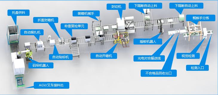 3C行业全自动装配流水线|无人化车间|全自动装配|全自动流水