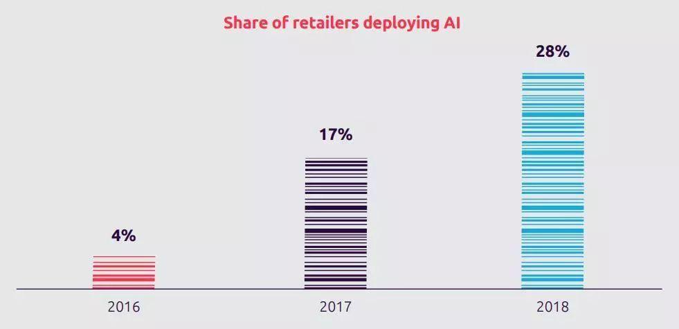 最新报告显示:人工智能技术在零售业的渗透率激增,服饰类企业应用率高达33%