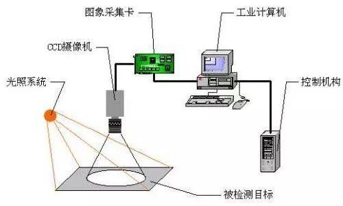 机器视觉助力人工智能,扎根多产业业纵深处