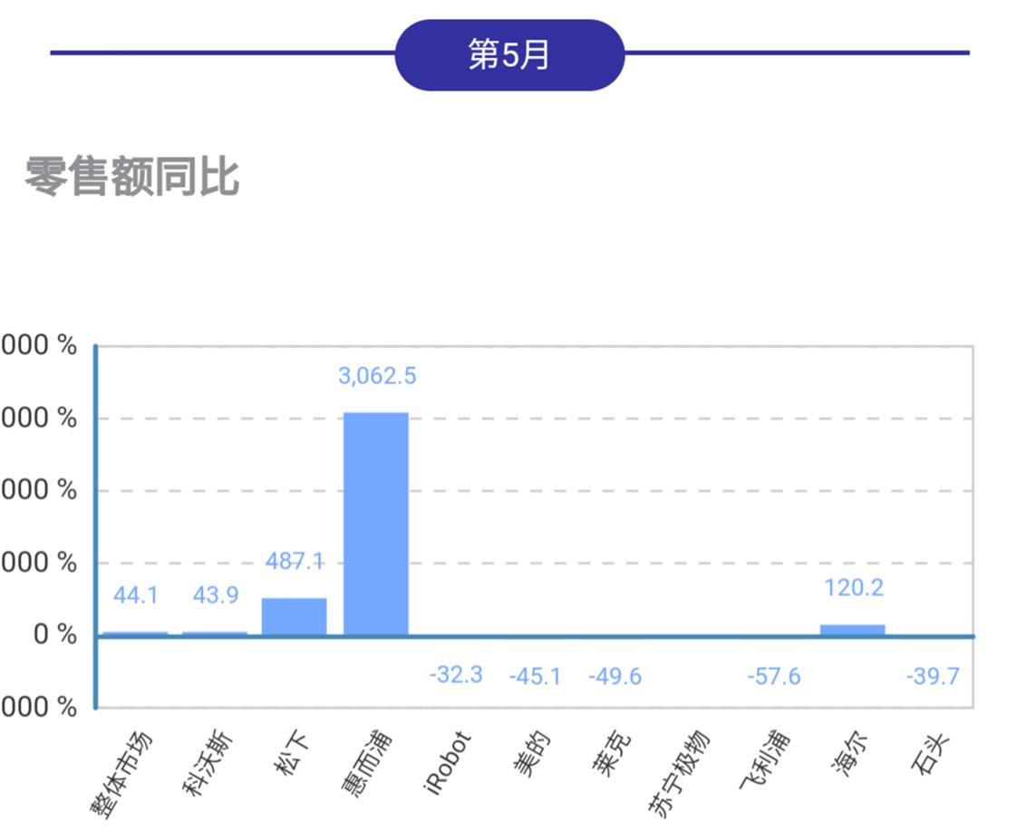 5月机器人吸尘器线下市场同比大幅度增长,惠而浦松下海尔领涨