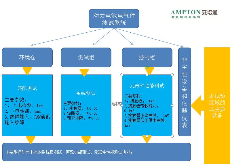 安培通BMS自动化测试系统