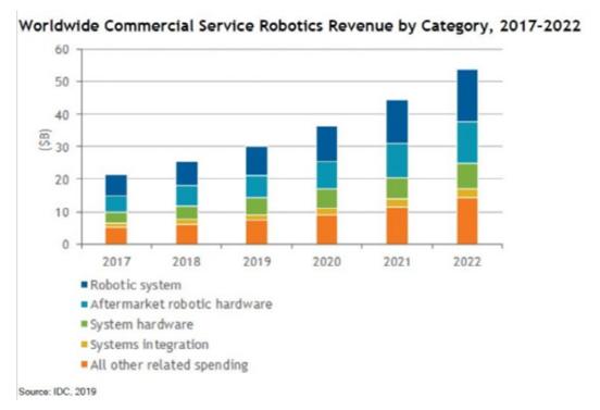 2022年全球商用服务机器人市场规模将达到530亿美元
