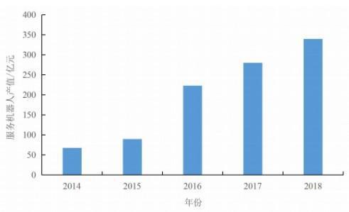 中国服务型机器人井喷式增长,送餐机器人市场前景广阔