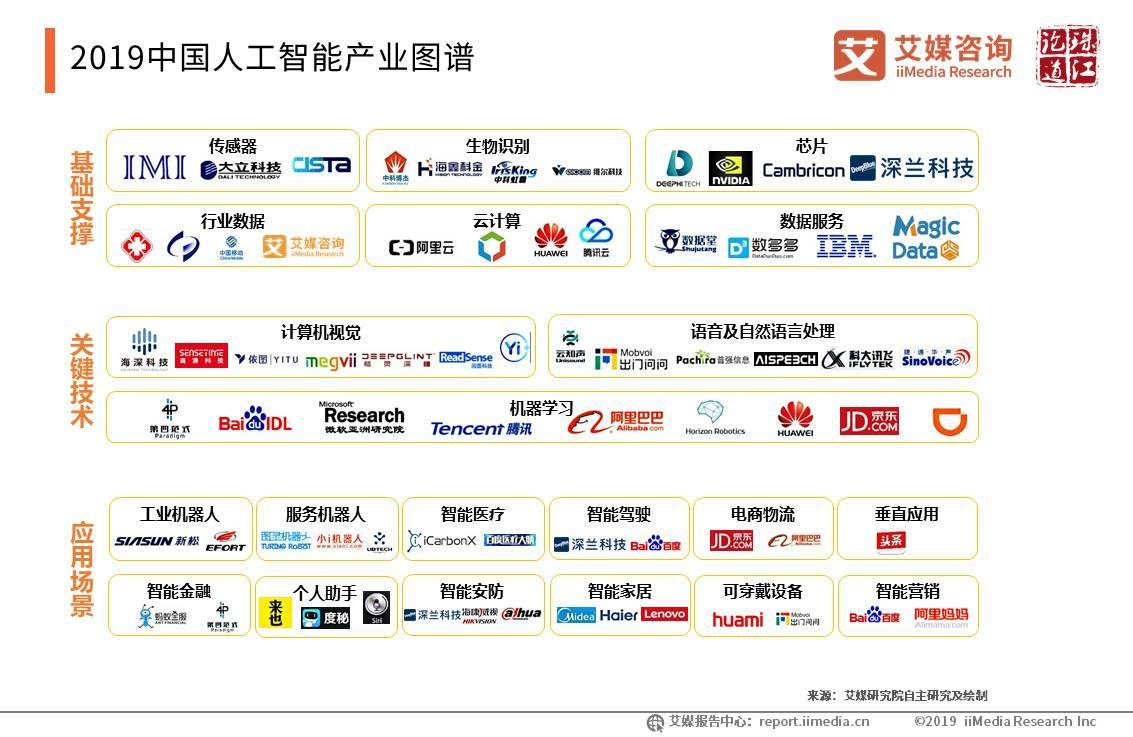 2019中国人工智能产业图谱