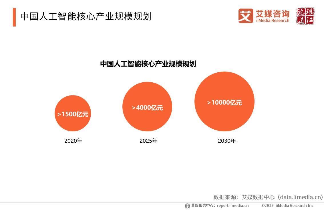 中国人工智能核心产业规模规划