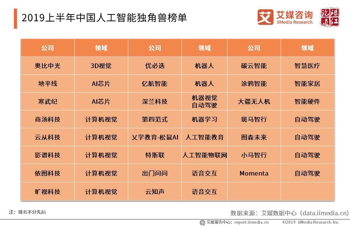 2019上半年中国人工智能产业研究报告