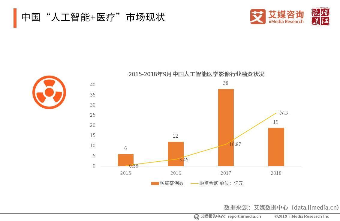"""中国""""人工智能+医疗""""市场现状"""