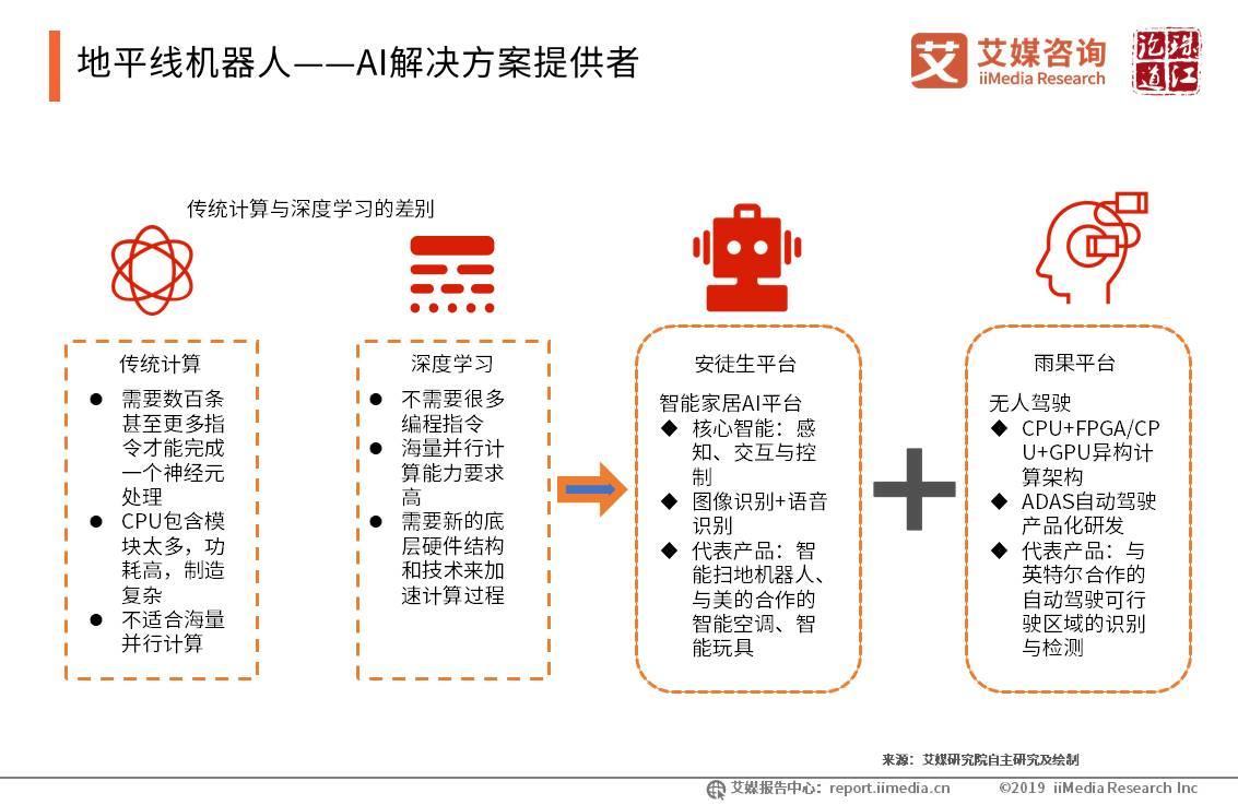 地平线机器人——AI解决方案提供者
