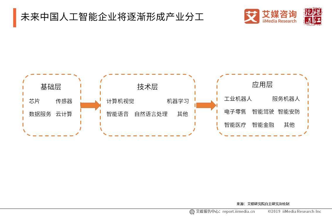 未来中国人工智能企业将逐渐形成产业分工