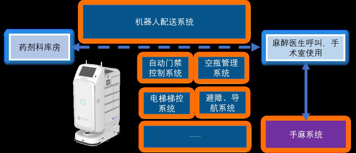 智能移动药柜机器人配送系统