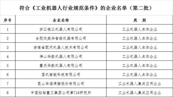 工信部发布第二批符合《工业机器人行业规范条件》的企业名单