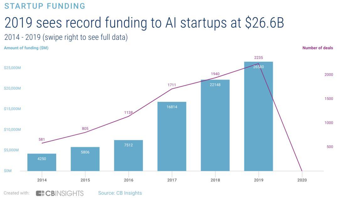 全球AI初创公司去年融资总额逾266亿美元,超2200笔交易