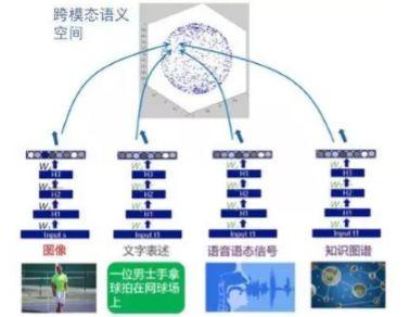 何晓冬:语言与视觉的跨模态智能