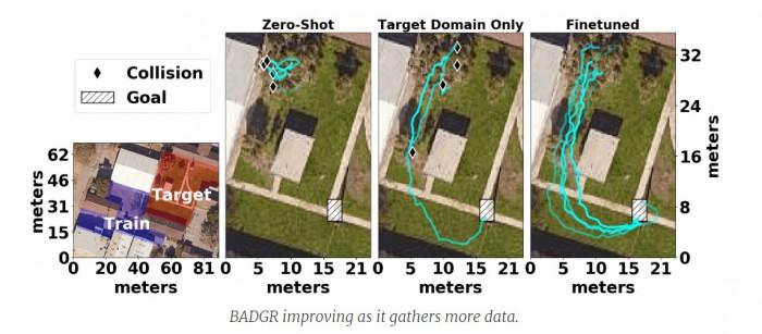 BADGR机器人使用深度学习来规划和穿越无障碍路径