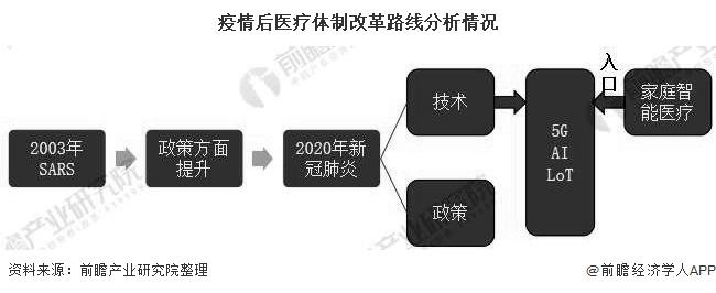 2020年中国医疗机器人行业市场现状及发展前景分析
